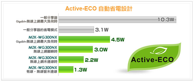 mzk-wg300nx_active-eco