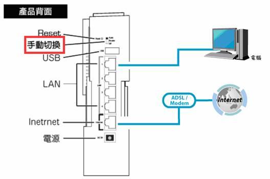 MZK-WG300FF14 順手設定