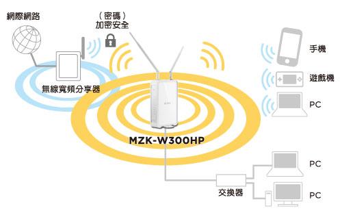 MZK-W300HP_中繼王