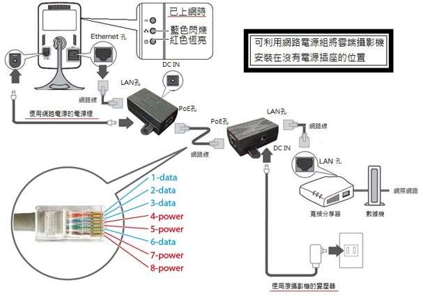 雲端網路攝影機簡單PoE連接