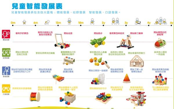 兒童智能發展表.JPG