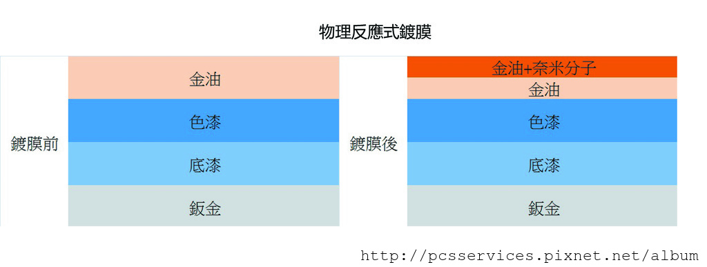 %E7%89%A9%E7%90%86%E5%8F%8D%E6%87%89%E5%BC%8F%E9%8D%8D%E8%86%9C-2.jpg
