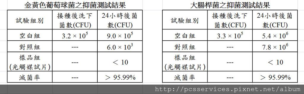 抑菌測試數據.jpg