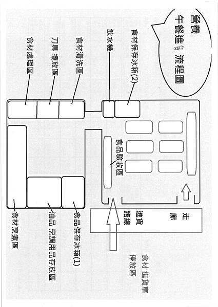 廚房動線環境管理 (5)
