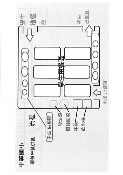 廚房動線環境管理 (4)