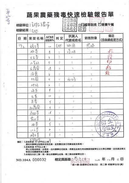 台中市和平區平等國小 午餐 農藥檢驗 10月2號