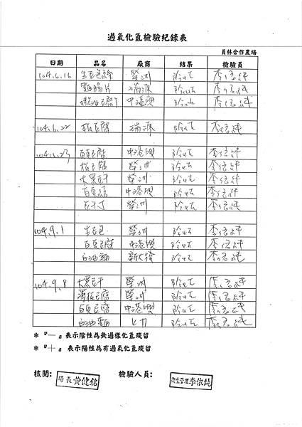 104台中市和平區平等國小營養午餐食品檢驗留報告 (3)
