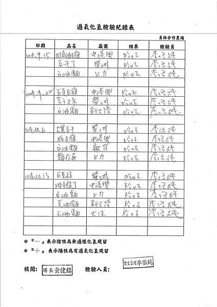 104台中市和平區平等國小營養午餐食品檢驗留報告 (4)