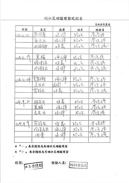 104-10-16台中市和平區平等國小營養午餐農藥殘留報告 (2)