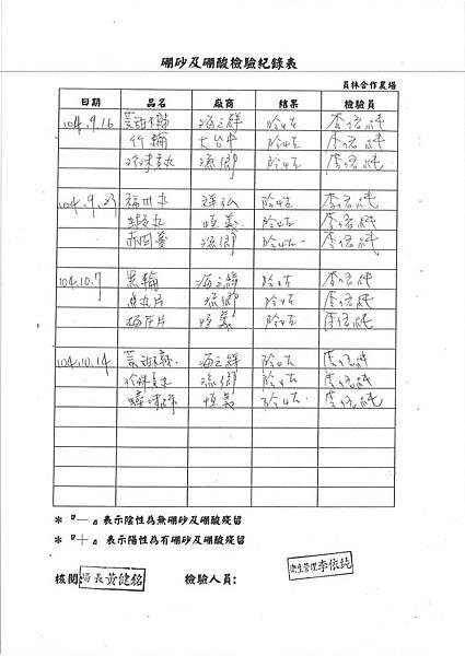 104台中市和平區平等國小營養午餐食品檢驗留報告 (2)