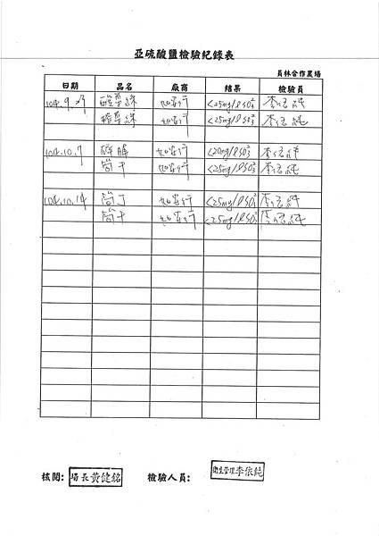 104台中市和平區平等國小營養午餐食品檢驗留報告 (5)