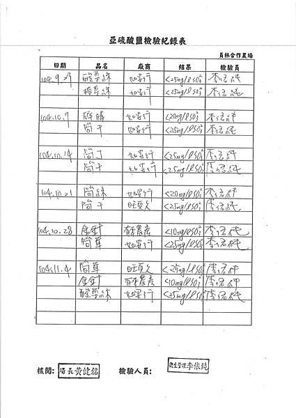 亞硫酸鹽 檢驗報告 (1)