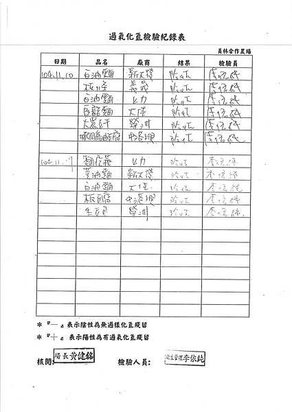 過氧化氫 檢驗報告 (2)