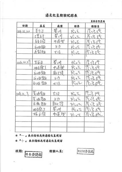 過氧化氫 檢驗報告 (1)