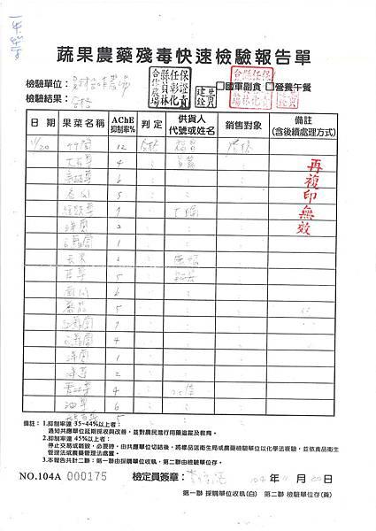蔬果農藥殘存報告書 (1)