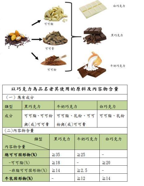 預告巧克力標示規定可可含量「全都露」