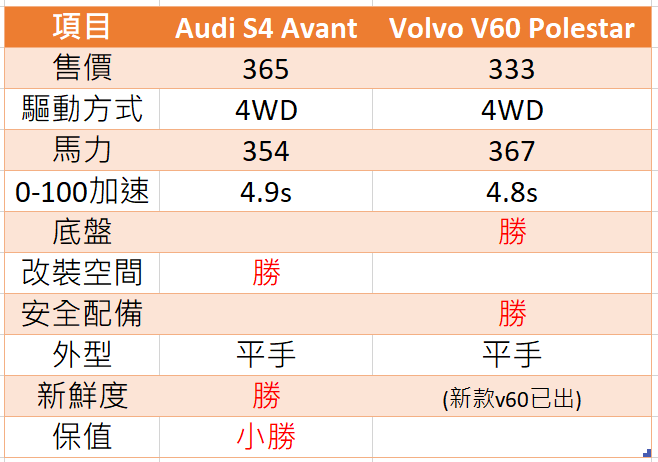 S4 V60