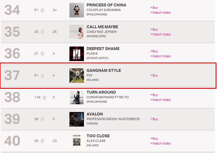UK Charts