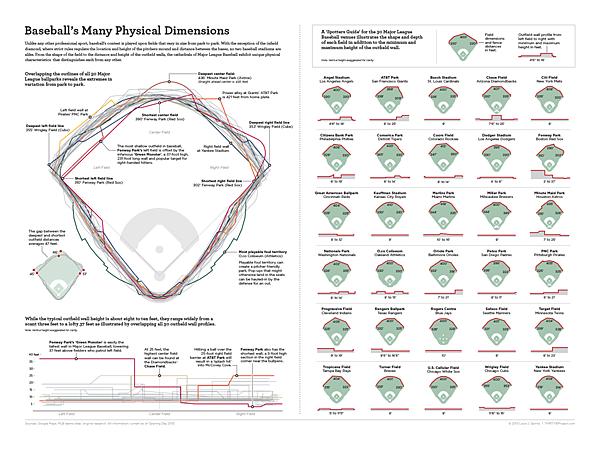 baseballs_physical_dimensions