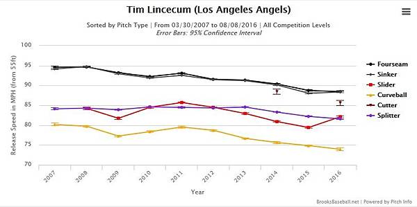 Tim Lincecum_Angles 2
