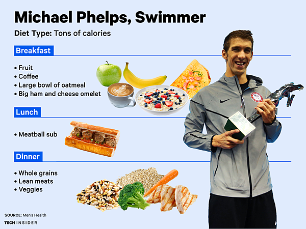 Michael Phelps_2016 Rios_diet