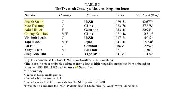 Rudolph Rummel_Encyclopedia of Genocide