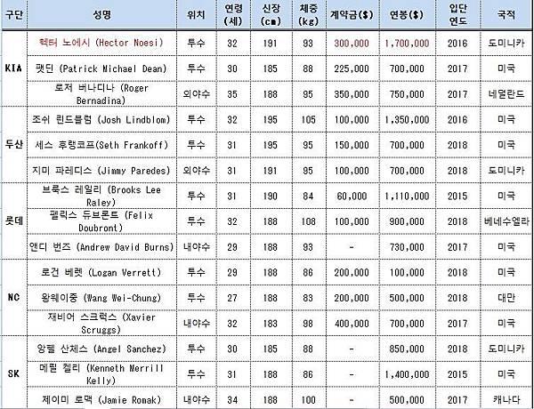 2018年韓國職棒洋將薪資