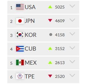 臺灣棒球世界排名