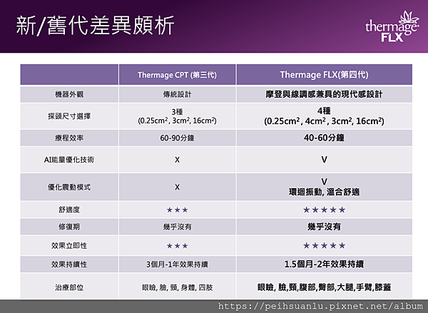 呂佩璇醫師 美國電波拉提_Thermage CPT vs. FLX.png