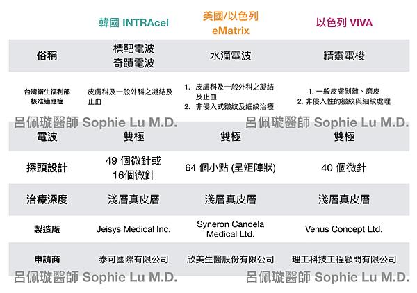 Fractional Microneedling RF 分段式微針電波_呂佩璇醫師整理.png