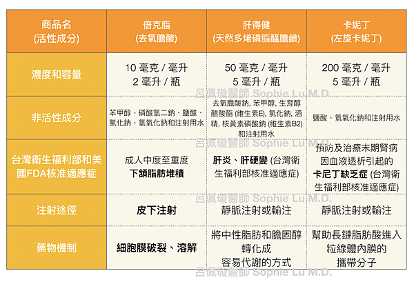 呂佩璇醫師 美國 vs. 台灣消脂針.png