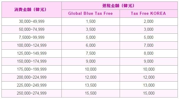 韩国退税级距表.GLOBAL TAX FREE.2016韩国退税级距表.