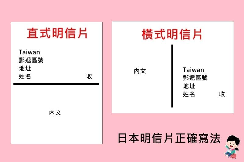 日本明信片 寫法.日本明信片 郵筒.日本明信片 郵資.日本明信片 格式.日本明信片 地址.