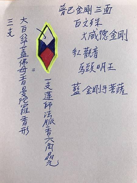 三支大白傘蓋佛母香結合成蓮師法脈香曼陀羅香型.jpg
