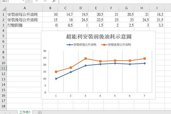 超能利油耗安裝前後比較表.jpg