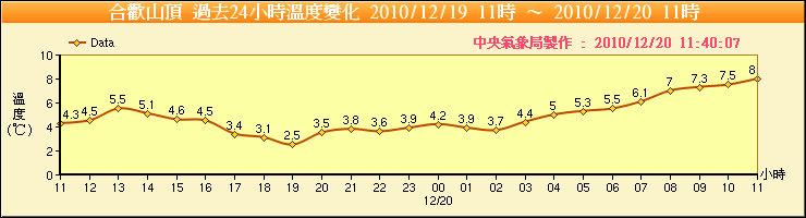 合歡山氣溫圖.jpg
