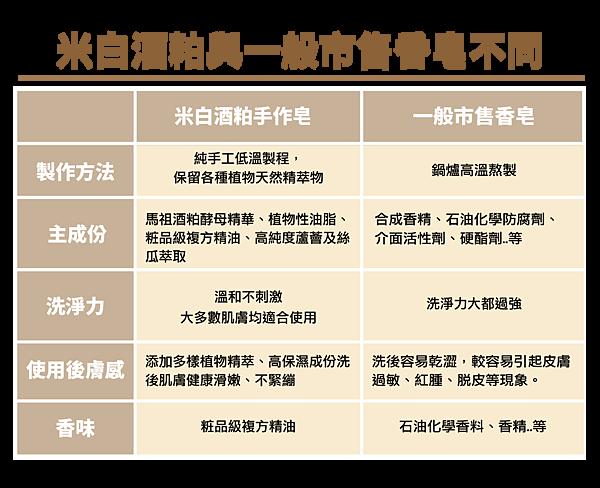 M109-002_香皂比較表ai_工作區域 1.png