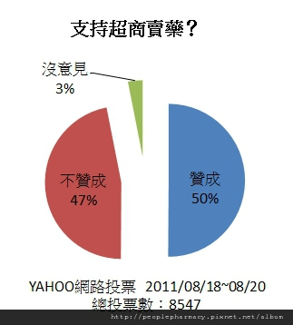 2011/08/18-20 YAHOO VOTE RESULT