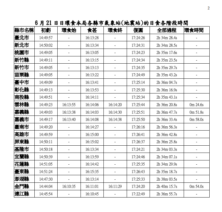 2020.06.21日環食時間表.png