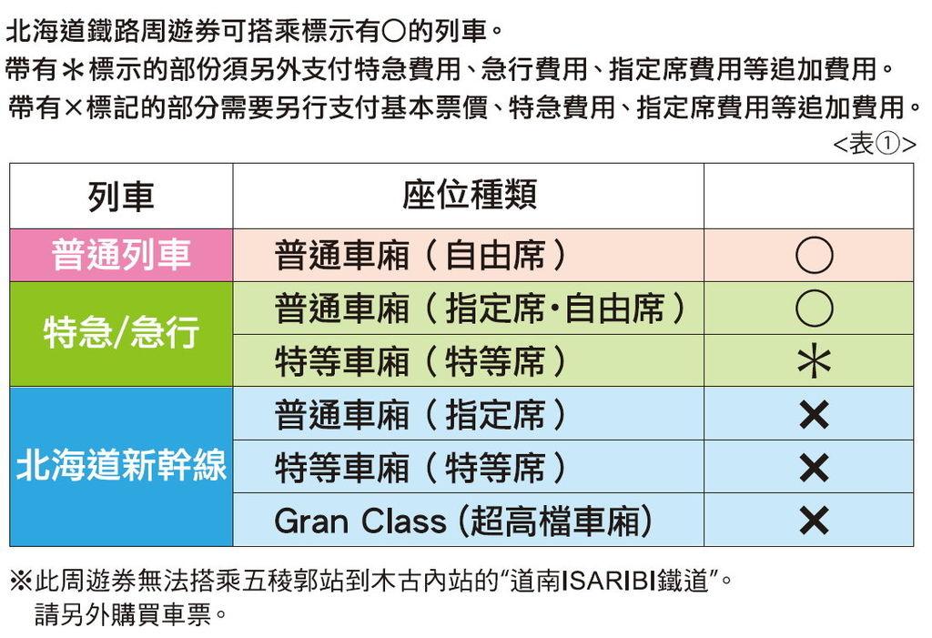北海道周遊券列車搭乘種類.jpg