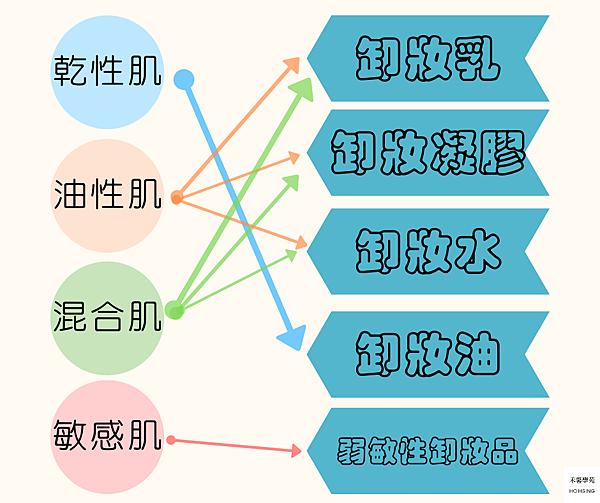 乾性肌膚 (2).png