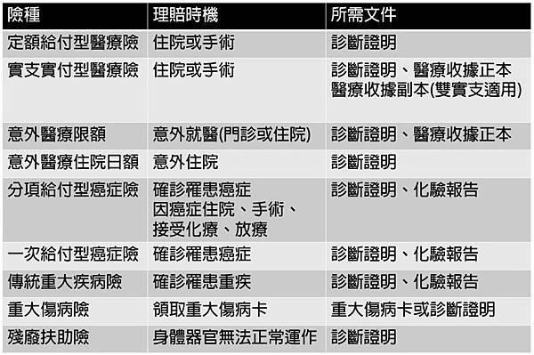 各險種申請理賠的條件.jpg