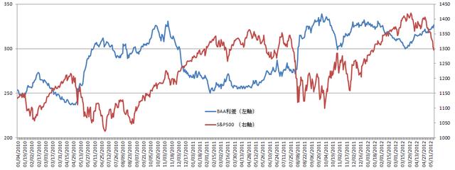 PIXNET oEmbed Profile  Baa利差、TIPS利差、長短期公債利差(殖利率曲