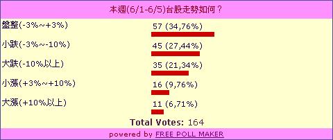poll0601_0605