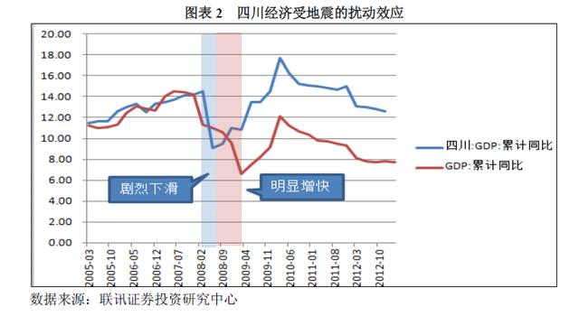 四川經濟受地震干擾效應