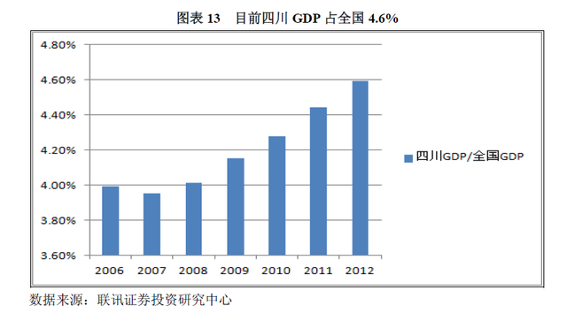 四川GDP比值