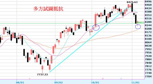 2013-11-07_081855日線