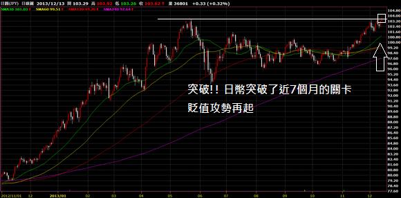 2013-12-13_日幣_2