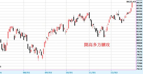 2013-12-30_222114日線