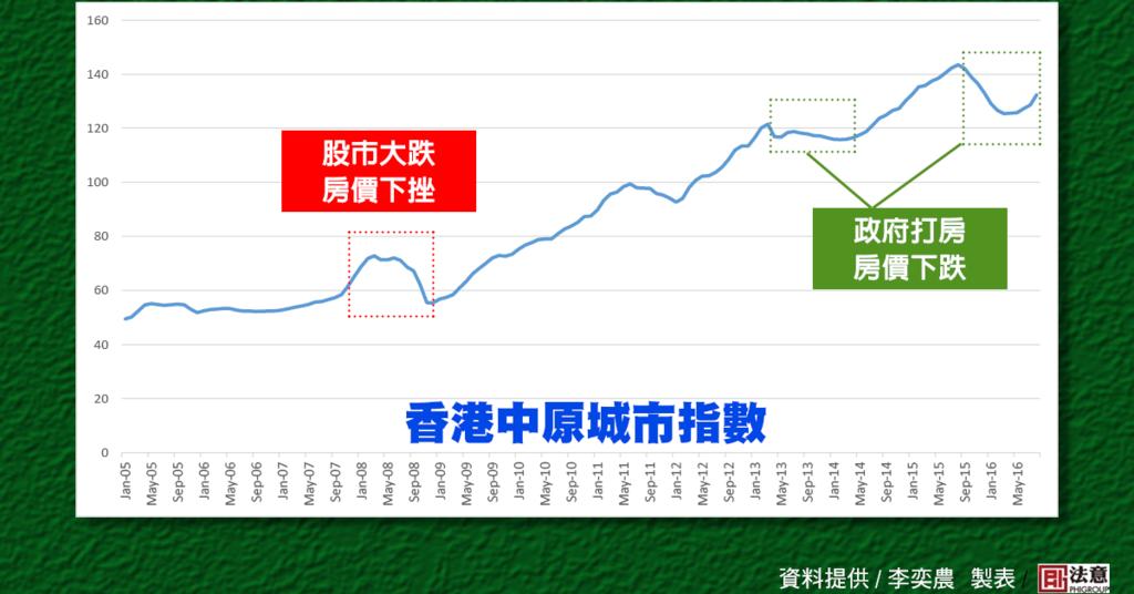 香港指數.png